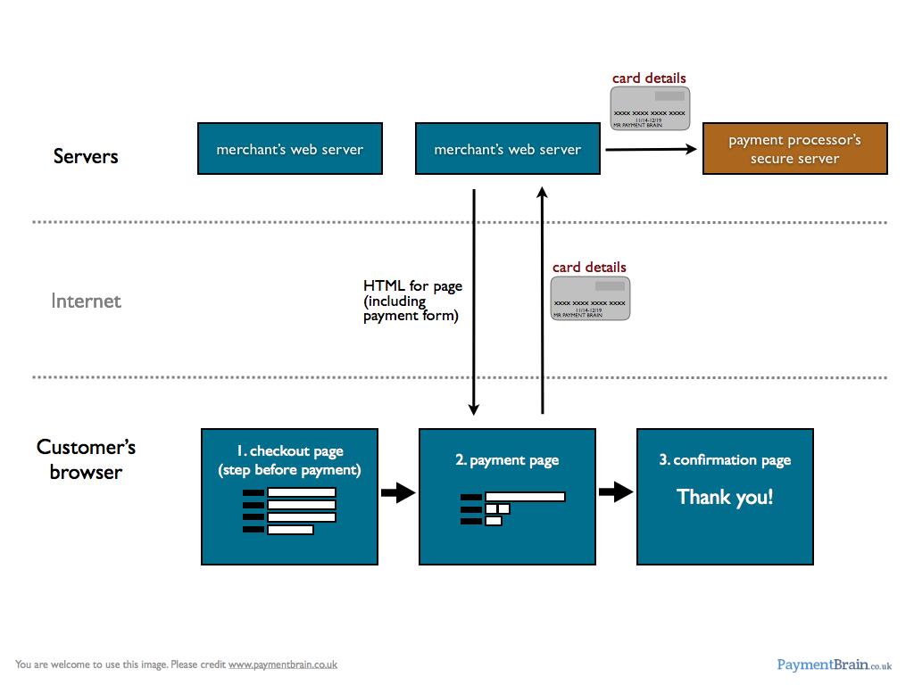 Payment Gateway Integration Via Server API