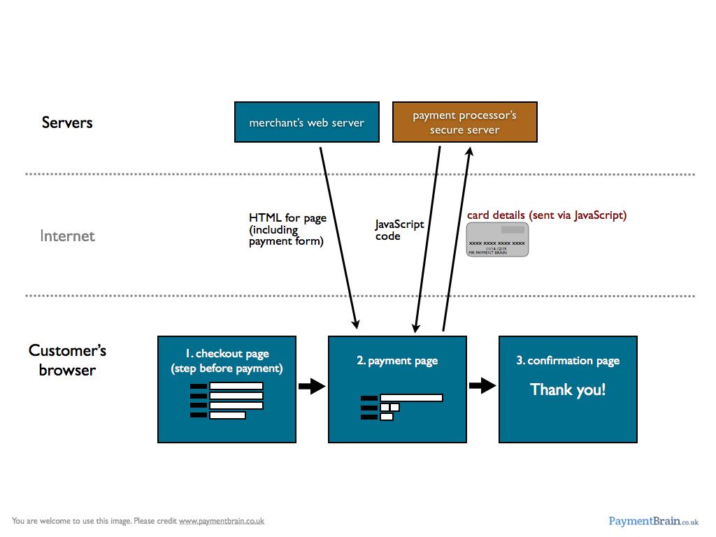 Payment Gateway Integration via JavaScript Submission