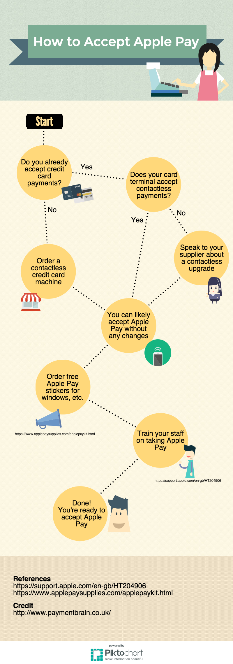 Infographic showing how to accept Apple Pay